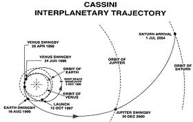 Cassini Trajectory
