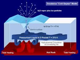 ice volcanos