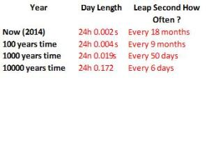 Future Day Length