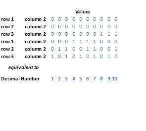 Arecibo Numbers