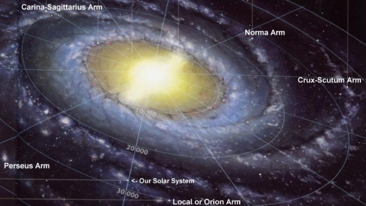 Sun in Milky Way