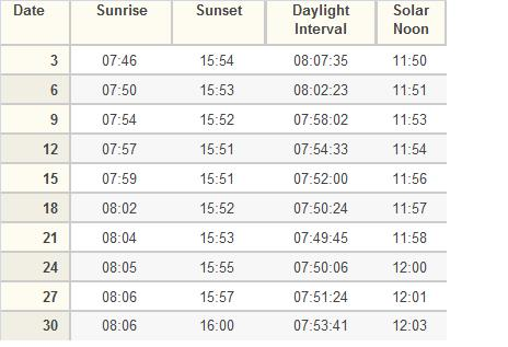 Sunrise and Sunset  sc 1 st  The Science Geek & The Shortest Day | The Science Geek