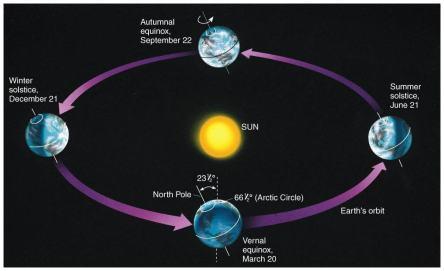 solar year