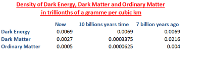 Dark Energy with time