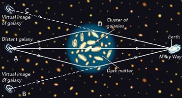 gravitational-lensing