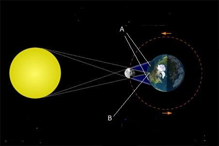 Moon Sun Earth