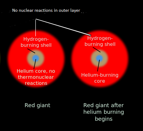 Core Helium Burning