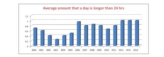 Day lengths 2000s
