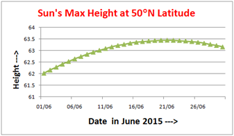 Sun height June