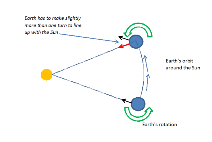 Earths Orbit around sun