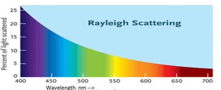 Rayleigh by Wavelength