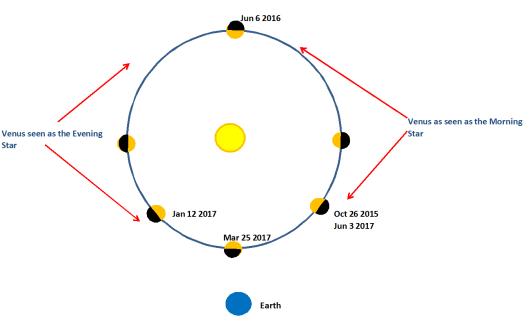 Venus next 2 years