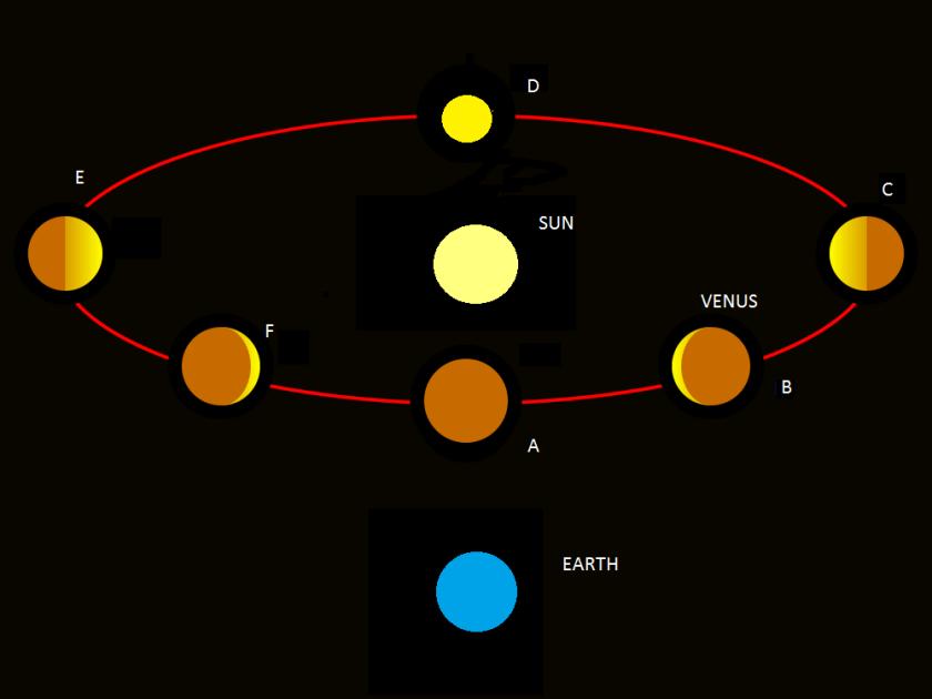 Venus Phases