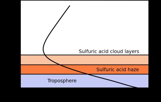 Venusatmosphere