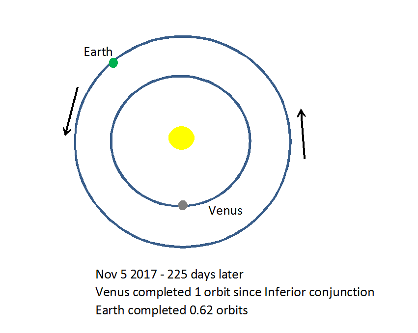 Transit of venus the science geek as you can see in the diagrams because the interval between inferior conjunctions is not an exact number of years the date in the year on which an ccuart Gallery