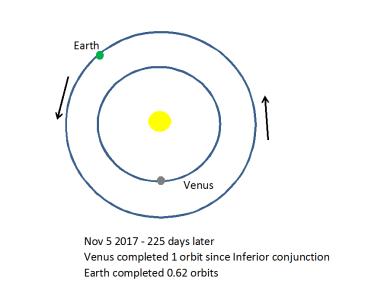 Venus 584 day 2