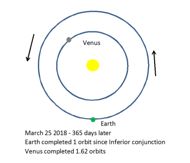 Venus 584 day 3