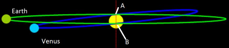 Venus Orbital Tilt