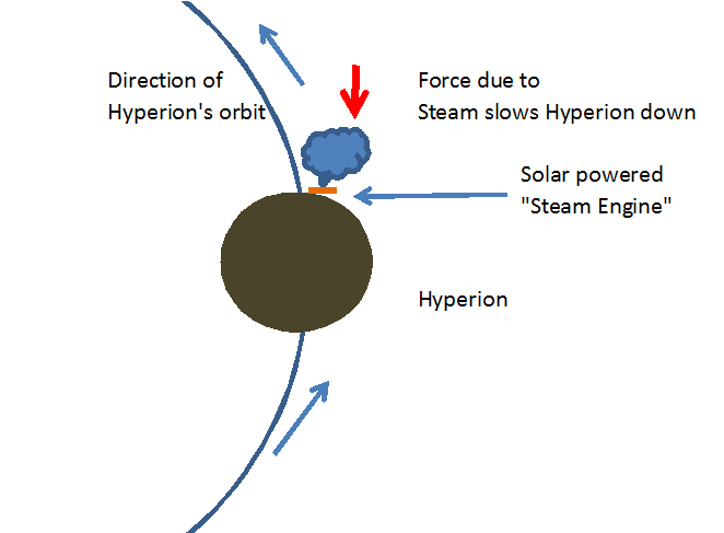 Hyperion Steam Engine