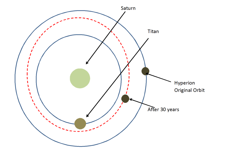 Hyperion Steam Orbit Decay