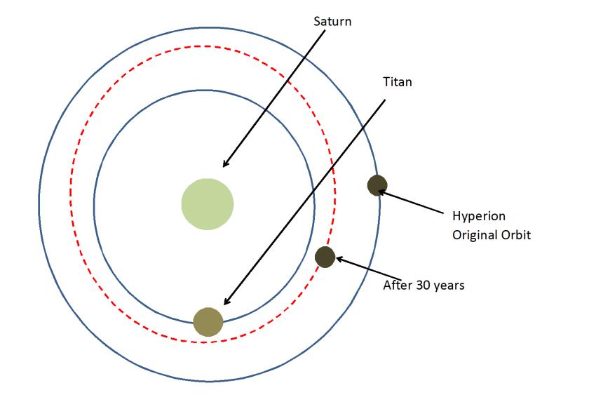 Hyperion Steam Orbit Decay