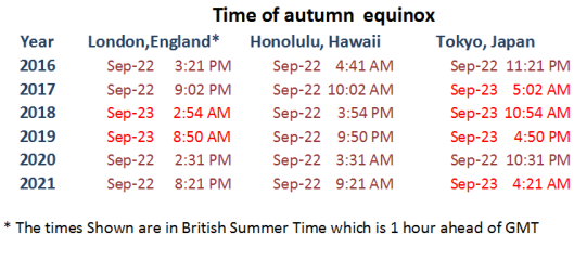 autumn equinox times