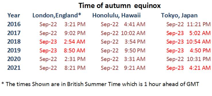autumn equinox times