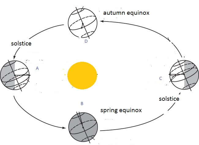 the equinox march 20 2017 ndash the science geek diagram of a spring