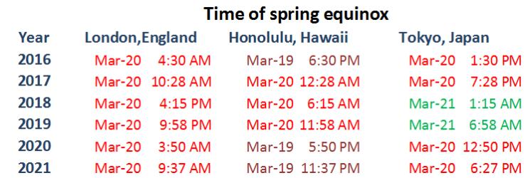 spring equinox times