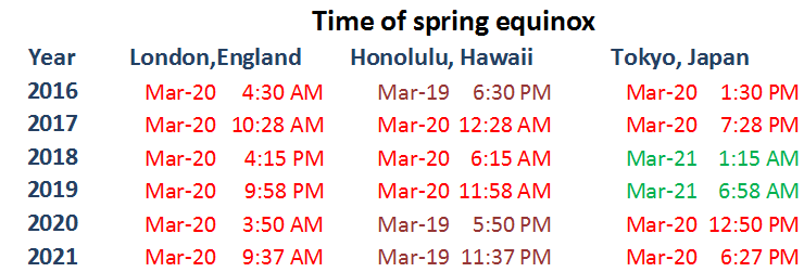 spring equinox times