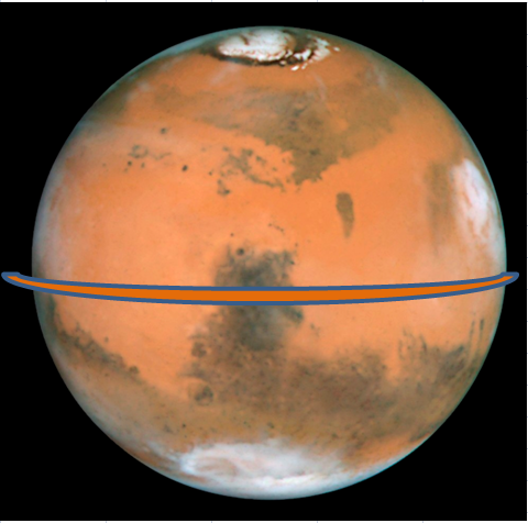 Mars Planet wide ring