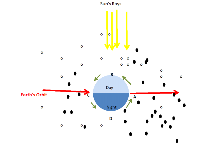 Meteoroids dawn
