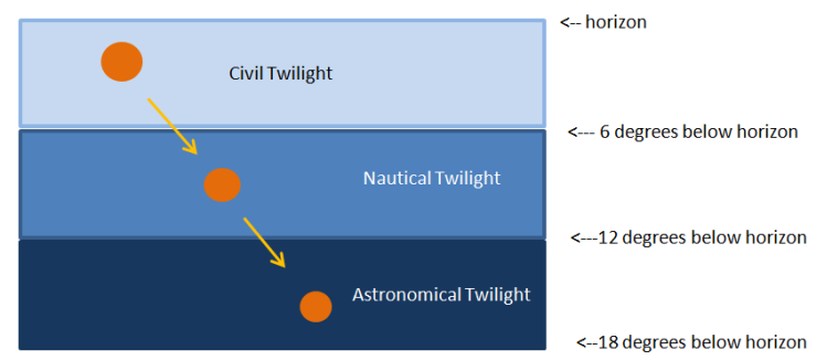 stages-of-twilight