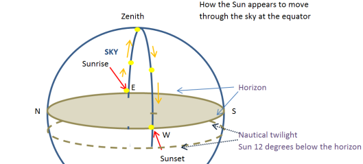 sun-equator