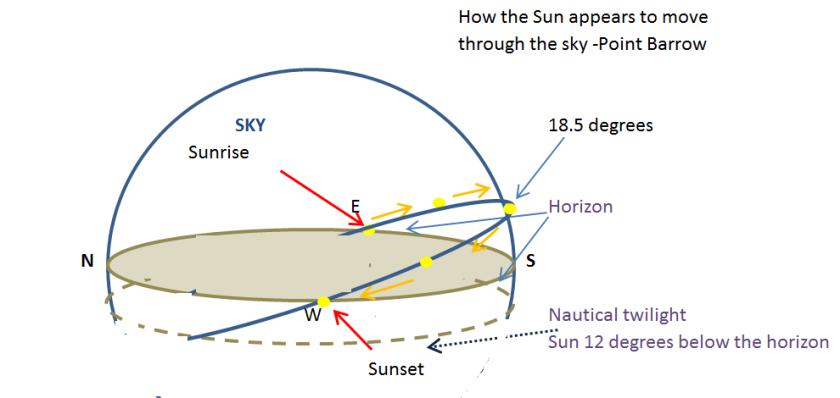 sun-point-barrow