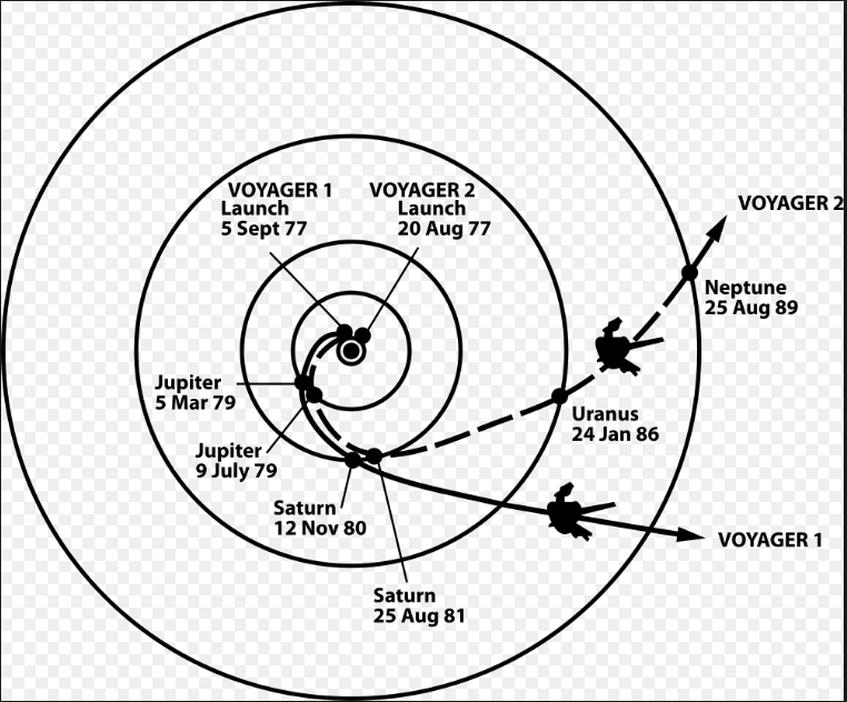 voyager-trajectory