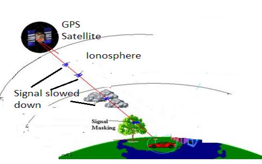 gps-ionosphere