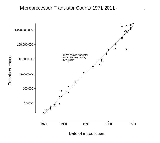 transistor-count
