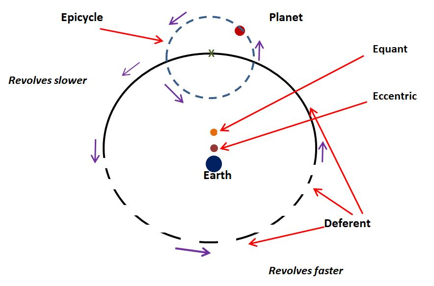 Geocentric Cosmology The Science Geek