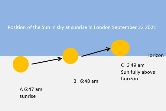Equinox Sep Sunrise