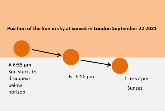 Equinox Sep Sunset